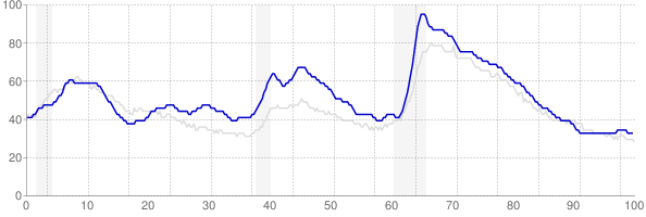 Oregon monthly unemployment rate chart from 1990 to August 2019